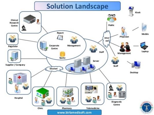 Hospital Management System - Software House Indonesia